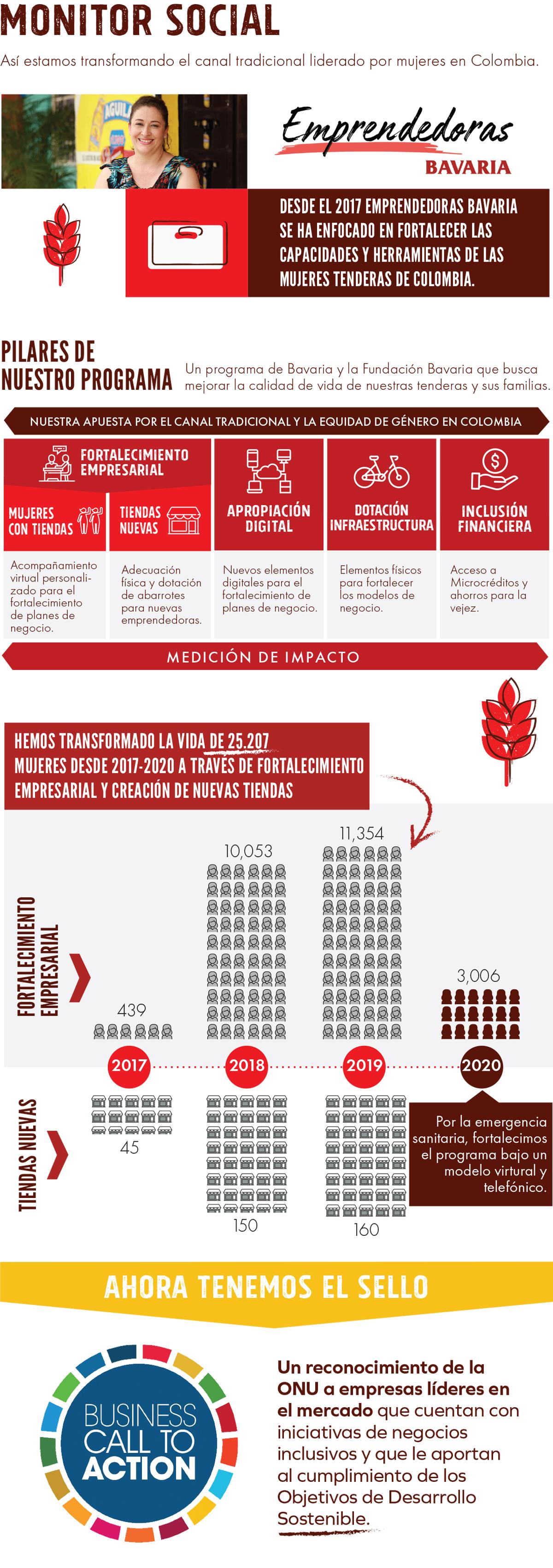 Monitor social emprendedoras Bavaria